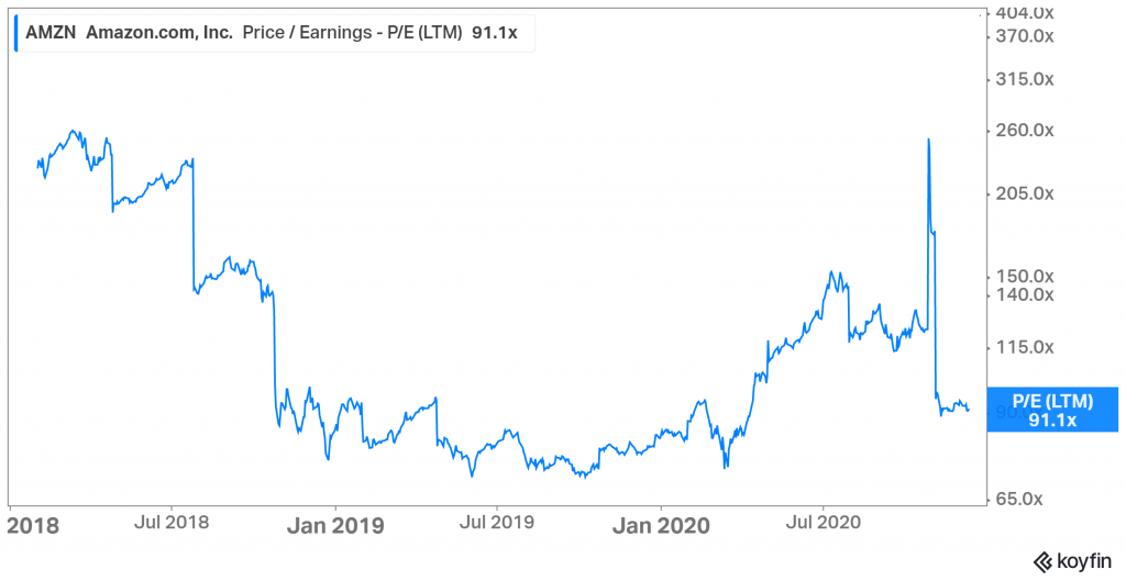 Why Is Amazon Stock So Expensive Cliffcore